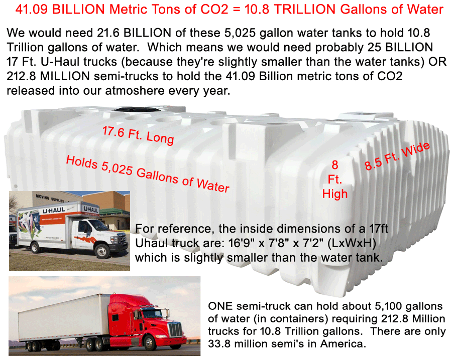 41.09 billion metric tons of CO2 in the atmosphere