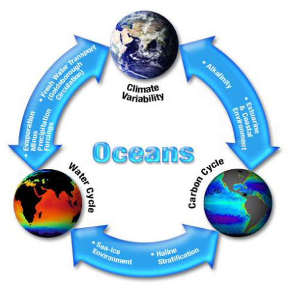 NASA Ocean Earthy Cycle Graphic